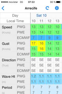 Windvorhersage: zwischen 10 und 13 Knoten (x 1,852 = km/h). Leider nicht von Südost (SE), sondern tatsächlich direkt von vorn (NE),  Böen bis 17 Knoten.